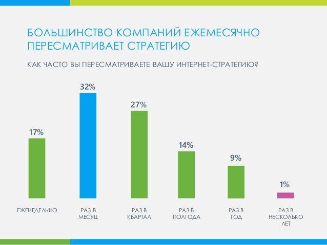 17% 32% 14% 9% 27% РАЗ В КВАРТАЛ РАЗ В МЕСЯЦ ЕЖЕНЕДЕЛЬНО РАЗ В ПОЛГОДА РАЗ В ГОД РАЗ В НЕСКОЛЬКО ЛЕТ 1% КАК ЧАСТО ВЫ ПЕРЕС...