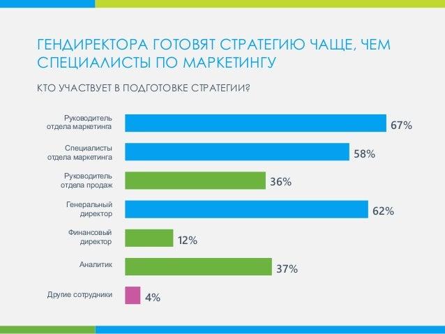 67% 58% 62% 12% Генеральный директор Руководитель отдела продаж Специалисты отдела маркетинга Руководитель отдела маркетин...
