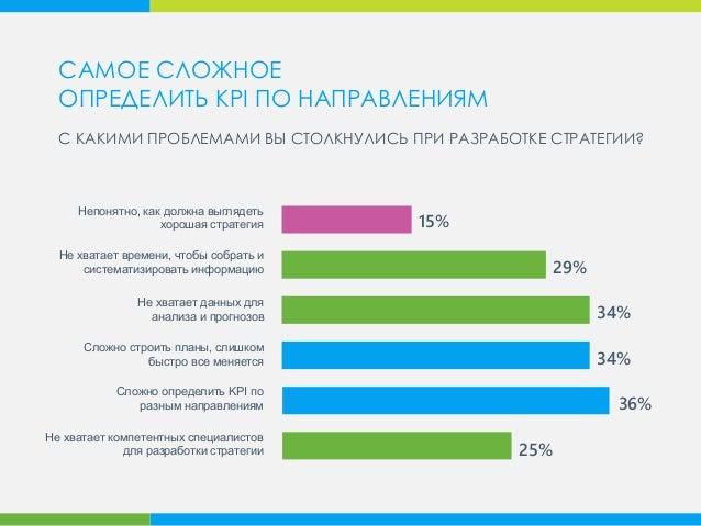 15% 29% 34% 36% Сложно строить планы, слишком быстро все меняется Не хватает данных для анализа и прогнозов Не хватает вре...