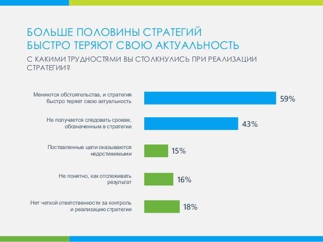 59% 43% 16% 18% Не понятно, как отслеживать результат Поставленные цели оказываются недостижимыми Не получается следовать ...