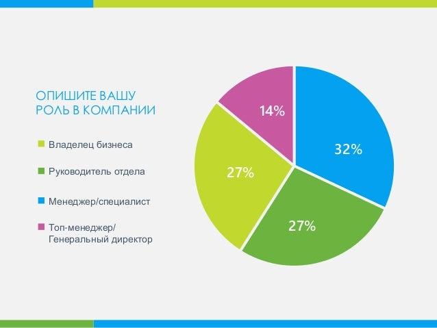 27% 14% 32% 27% Руководитель отдела Менеджер/специалист Топ-менеджер/ Генеральный директор Владелец бизнеса ОПИШИТЕ ВАШУ Р...