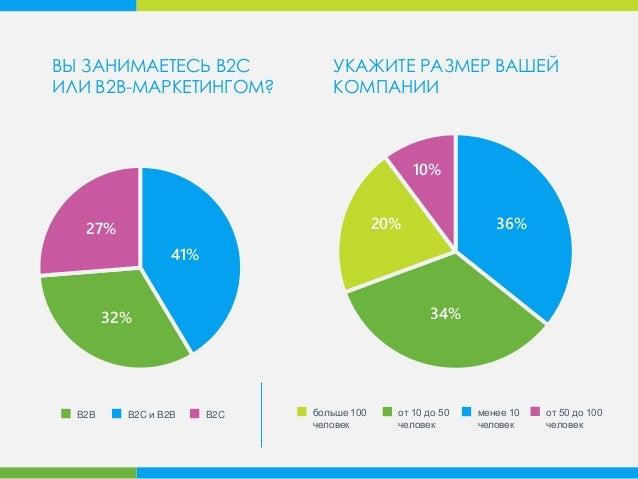 ВЫ ЗАНИМАЕТЕСЬ B2C ИЛИ B2B-МАРКЕТИНГОМ? 27% 32% 41% B2B B2C и B2B B2C от 10 до 50 человек менее 10 человек от 50 до 100 че...