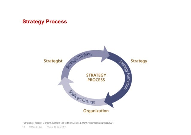 "Strategy ProcessVersion 3.2 March 201119 © Marc Sniukas""Strategy: Process, Content, Context"" 3rd edition De Wit & Meyer Th..."