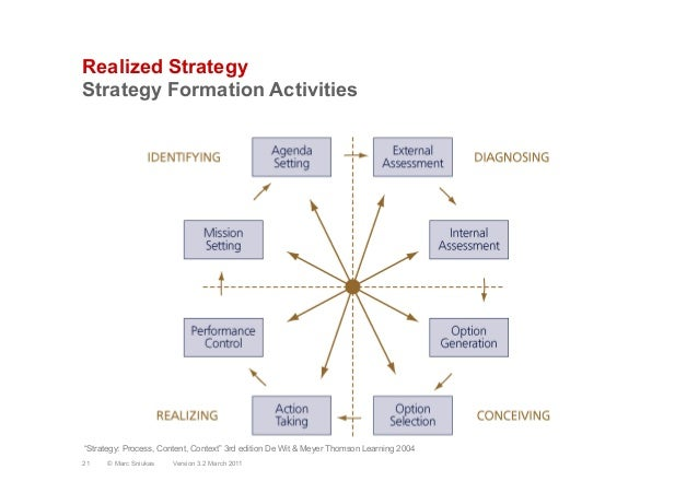 "Realized StrategyStrategy Formation ActivitiesVersion 3.2 March 201121 © Marc Sniukas""Strategy: Process, Content, Context""..."