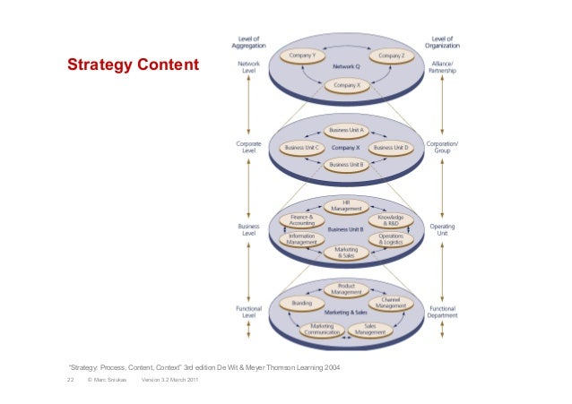 """Strategy ContentVersion 3.2 March 201122 © Marc Sniukas""""Strategy: Process, Content, Context"""" 3rd edition De Wit & Meyer Th..."""