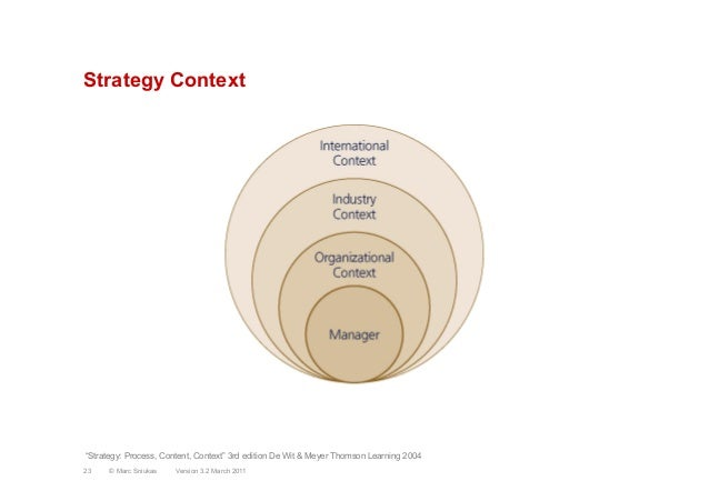 "Strategy ContextVersion 3.2 March 201123 © Marc Sniukas""Strategy: Process, Content, Context"" 3rd edition De Wit & Meyer Th..."