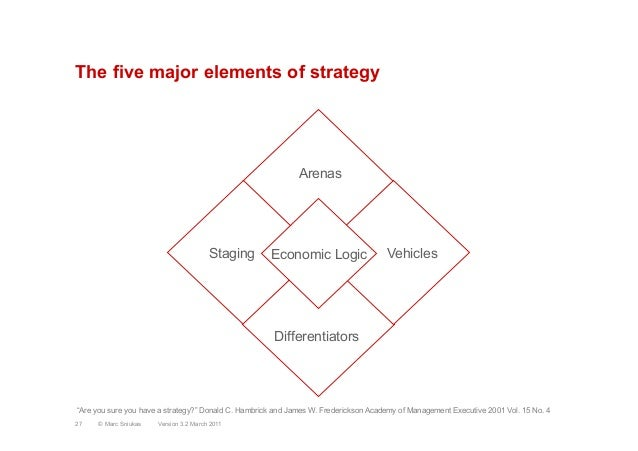 The five major elements of strategyArenasStagingDifferentiatorsVehiclesEconomic LogicVersion 3.2 March 201127 © Marc Sniuk...