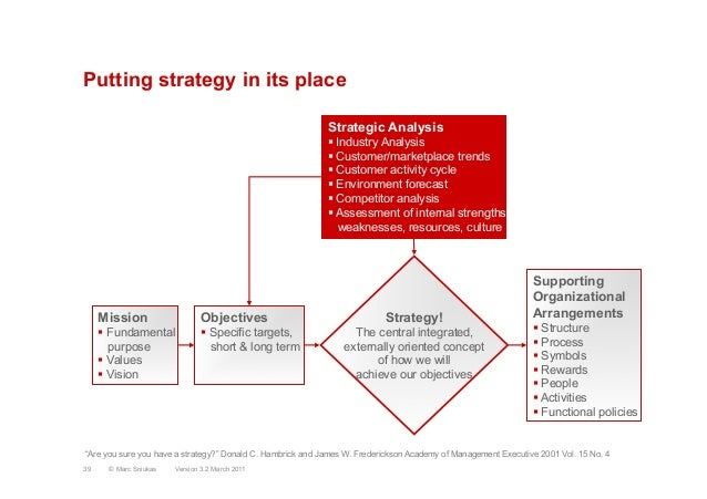 Putting strategy in its placeStrategic Analysis§ Industry Analysis§ Customer/marketplace trends§ Customer activity cycl...