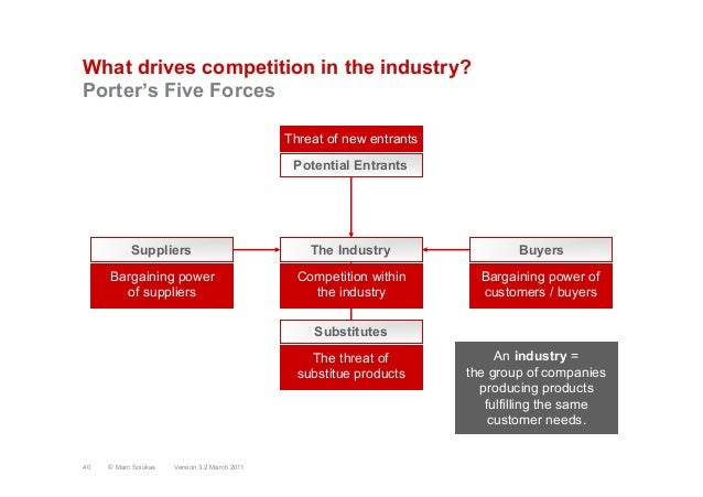 What drives competition in the industry?Porter's Five ForcesSuppliersPotential EntrantsBuyersSubstitutesThe IndustryThreat...
