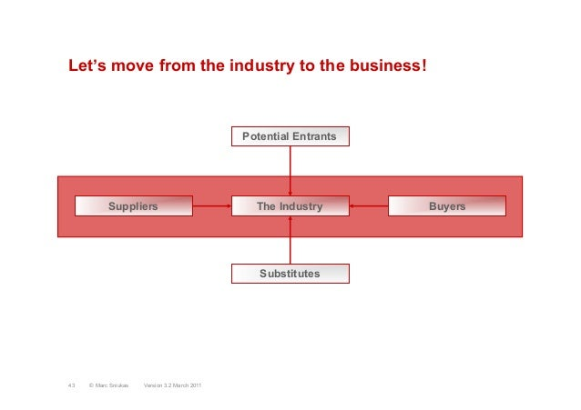 Let's move from the industry to the business!SuppliersPotential EntrantsBuyersSubstitutesThe IndustryVersion 3.2 March 201...