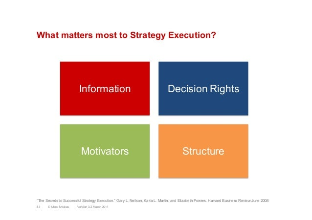 What matters most to Strategy Execution?Information Decision RightsMotivators StructureVersion 3.2 March 2011© Marc Sniu...