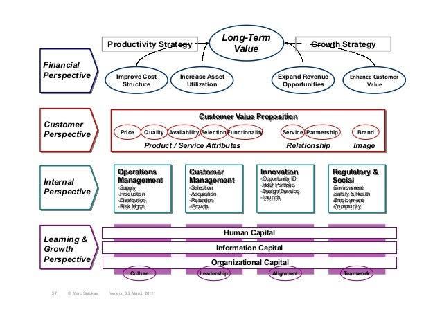Learning &GrowthPerspectiveInternalPerspectiveCustomerPerspectiveFinancialPerspectiveOrganizational CapitalInformation Cap...