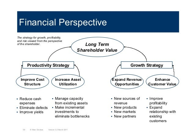 Financial PerspectiveLong TermShareholder ValueProductivity StrategyImprove