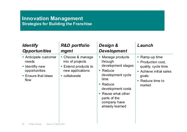 Innovation ManagementStrategies for Building the FranchiseIdentifyOpportunitiesR&D portfoliomgmtDesign &DevelopmentLaunch§...