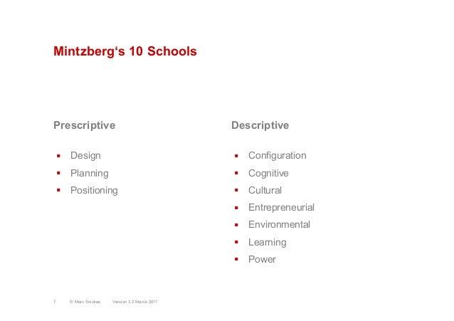 Mintzberg's 10 SchoolsPrescriptive§ Design§ Planning§ PositioningDescriptive§ Configuration§ Cognitive§ Cultur...