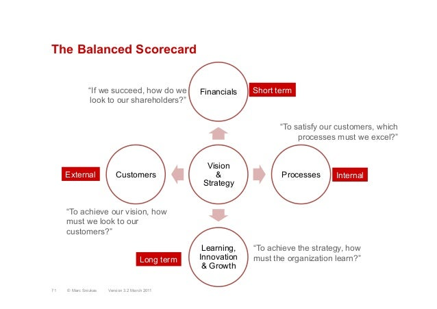 "The Balanced ScorecardVision&StrategyFinancialsProcessesLearning,Innovation& GrowthCustomersLong termInternalShort term""If..."