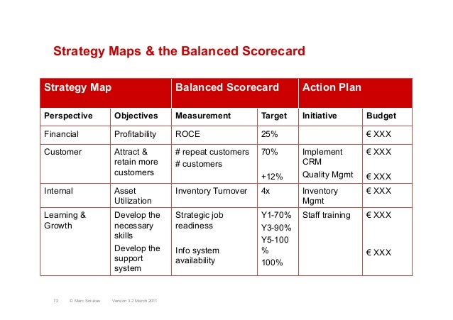 """strategy plan 111 balance scorecard Action plan: """"we failed as strategy map helps to discuss strategy, risk assessment model/scorecard needs to be a base for further key risk indicators."""