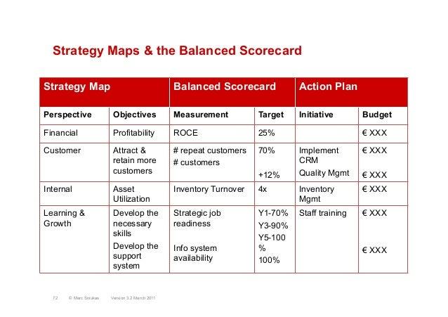 Strategy Map Balanced Scorecard Action PlanPerspective Objectives Measurement Target Initiative BudgetFinancial Profitabil...