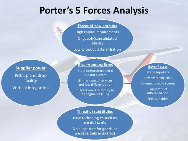 airborne express porters five Airborne express case q&a  the five forces:  in order to compete with the largest express mail industries, airborne had to overcome its publicity disadvantage.