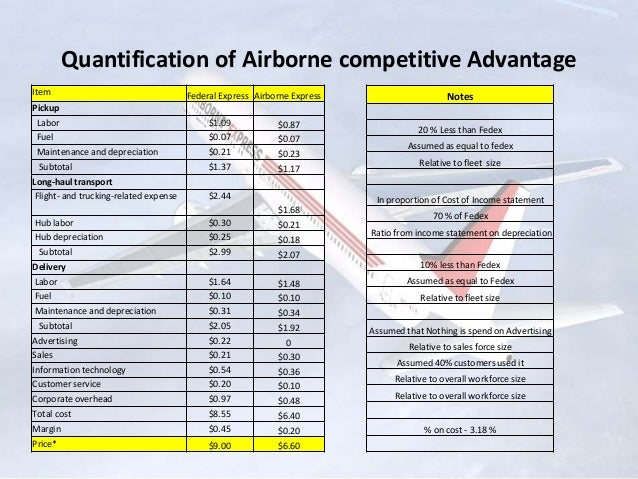 estimate cost structure of airborne express Airborne express case study solution & analysis in most courses studied at harvard business schools, students are provided with a case study major hbr cases concerns on a whole industry, a whole organization or some part of organization profitable or non-profitable organizations.