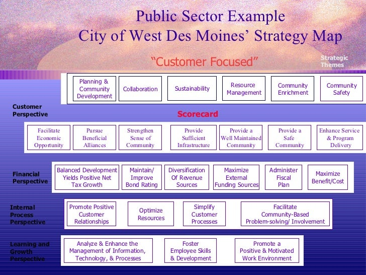 swla real estate balanced scorecard