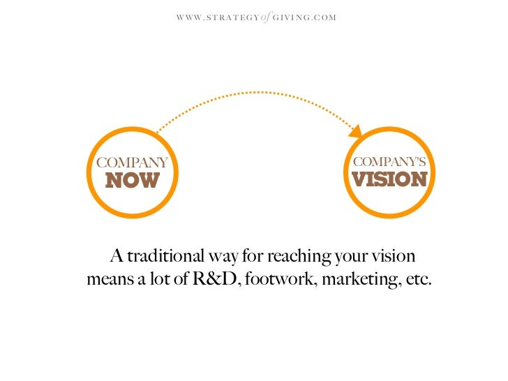 WWW.STRATEGY   of G I V I N G . C O M      COMPANY                                           COMPANY'S   NOW              ...
