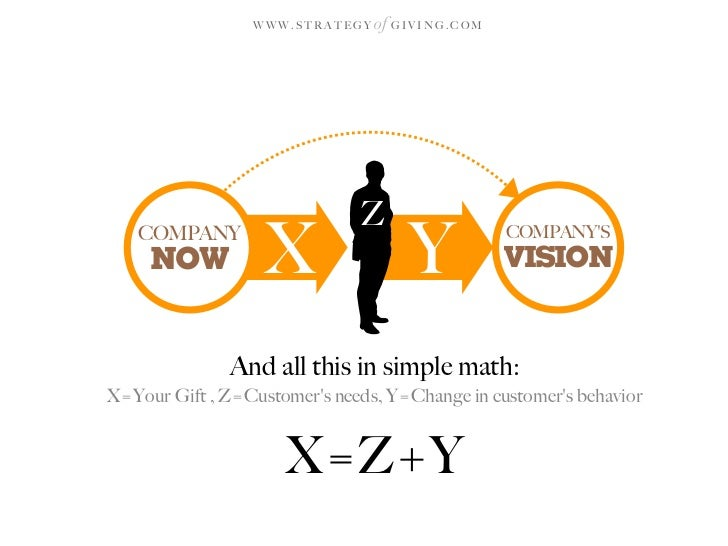 WWW.STRATEGY   of G I V I N G . C O M                                   Z    COMPANY      NOW           X                 ...