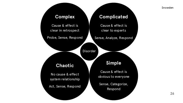 26 Complex Cause & effect is  clear in retrospect Probe, Sense, Respond Chaotic No cause & effect  system relationship A...