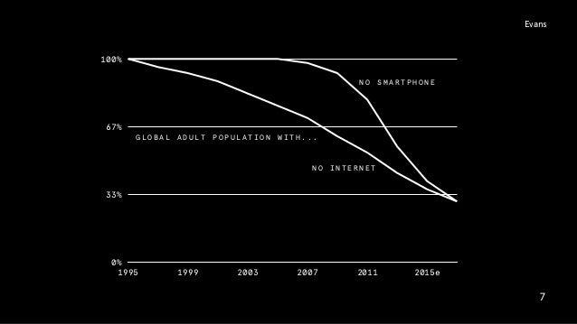 0% 33% 67% 100% 1995 1999 2003 2007 2011 2015e 7 N O I N T E R N E T N O S M A R T P H O N E G L O B A L A D U L T P O P U...