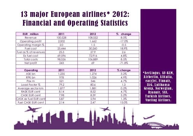 strategic group analysis airline industry