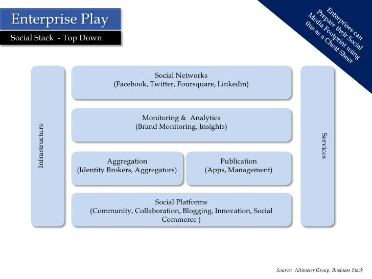 facebook strategic management analysis Strategic planning process strategic planning is the first phase of the strategic management process you can create a strategic plan in three fairly simple steps.