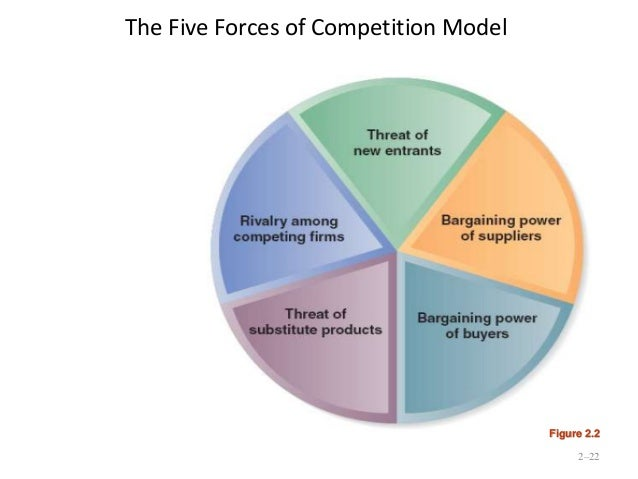 Threat Of New Entrants | Porter's Five Forces Model