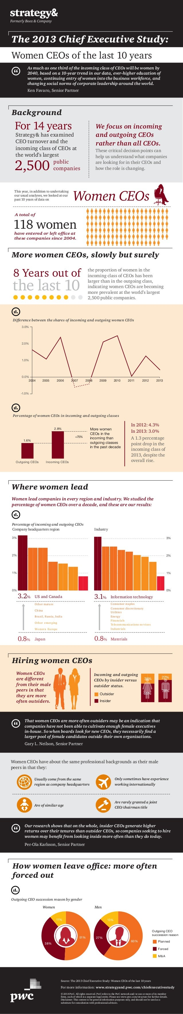 Women CEOs have about the same professional backgrounds as their male peers in that they: Are rarely granted a joint CEO/c...