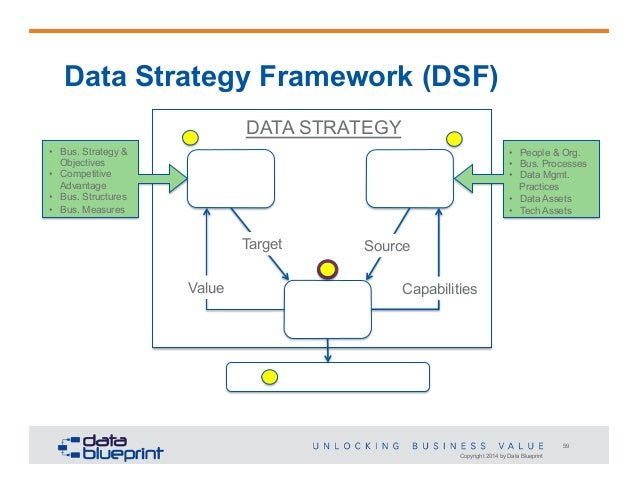 data ed online webinar data centric strategy roadmap