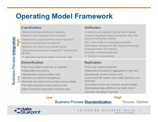 Strategy and roadmap slides highly efficient internal processes 19 copyright 2014 by data blueprint 19 operating model malvernweather Gallery
