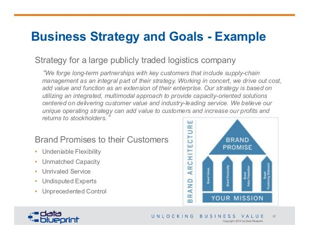 Strategy and roadmap slides 22 copyright 2014 by data blueprint 22 business malvernweather Choice Image