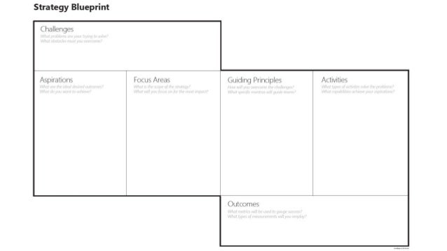 Strategy blueprint for agile will miner director of ux 2u inc malvernweather Choice Image