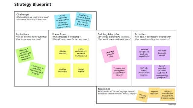 Strategy blueprint for agile george kordas 16 malvernweather Choice Image