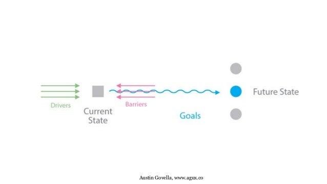 Strategy blueprint for agile austin govella agux malvernweather Choice Image