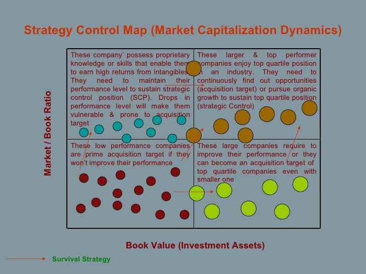 <ul><li>Strategy Control Map (Market Capitalization Dynamics) </li></ul>Book Value (Investment Assets) Market / Book Ratio...