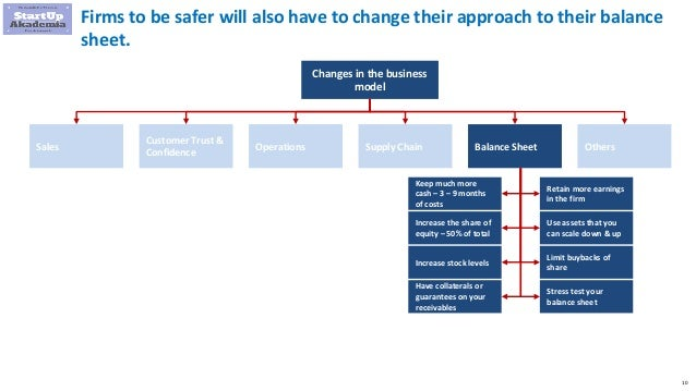 10 Firms to be safer will also have to change their approach to their balance sheet. Changes in the business model Sales C...