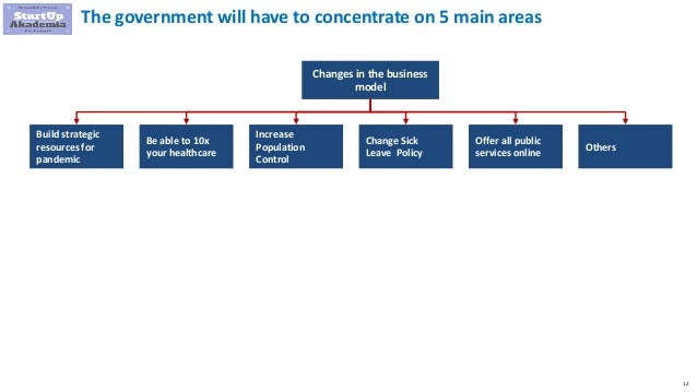 12 The government will have to concentrate on 5 main areas Changes in the business model Build strategic resources for pan...