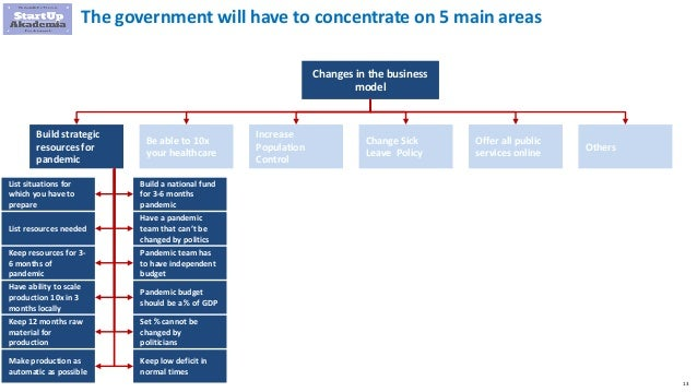 13 The government will have to concentrate on 5 main areas Changes in the business model Build strategic resources for pan...