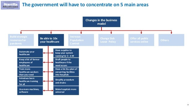 14 The government will have to concentrate on 5 main areas Changes in the business model Build strategic resources for pan...
