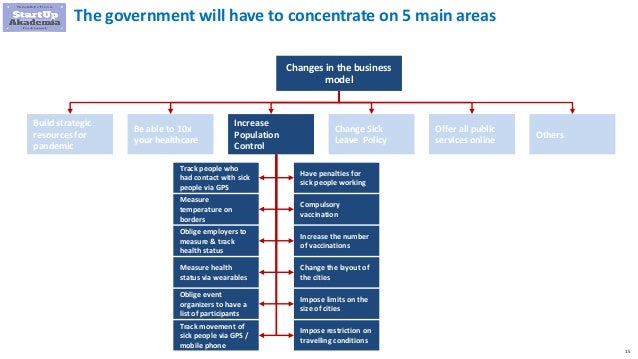 15 The government will have to concentrate on 5 main areas Changes in the business model Build strategic resources for pan...