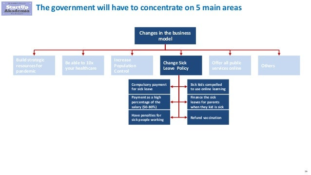 16 The government will have to concentrate on 5 main areas Changes in the business model Build strategic resources for pan...