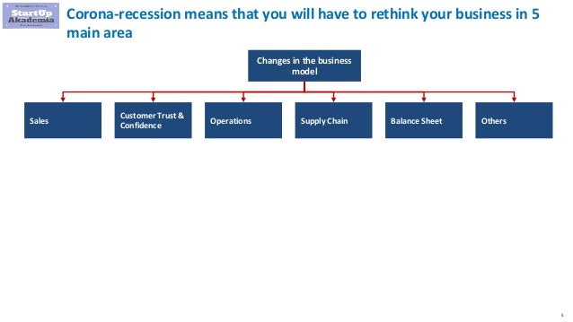 5 Corona-recession means that you will have to rethink your business in 5 main area Changes in the business model Sales Cu...