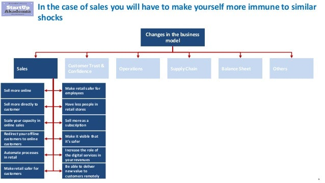 6 In the case of sales you will have to make yourself more immune to similar shocks Changes in the business model Sales Cu...