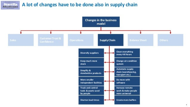 9 A lot of changes have to be done also in supply chain Changes in the business model Sales Customer Trust & Confidence Op...