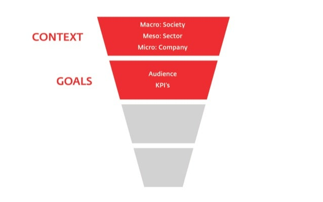 3. Means: tactics ‣  What: based on the chosen channels, what tactics work best  ‣  Tactics: - search -> SEO or SEA? - Fac...
